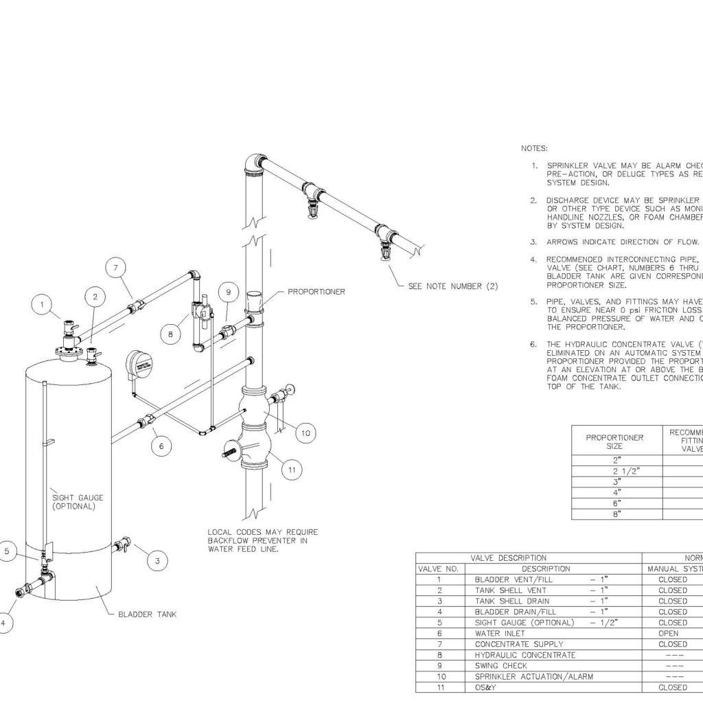 "AFFF Fire Protection Design ""Master"" Sheet / Details - CAD Files, DWG  files, Plans and Details"